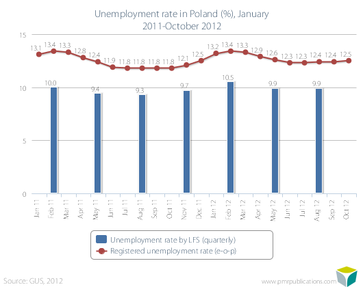 Unemployment rate in Poland (%), January 2011-October 2012