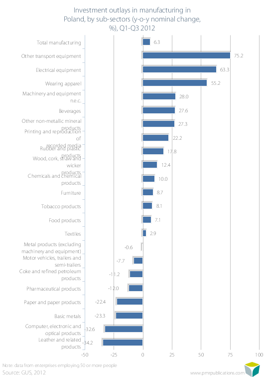 Investment outlays in manufacturing in Poland, by sub-sectors (y-o-y nominal change, %), Q1-Q3 2012
