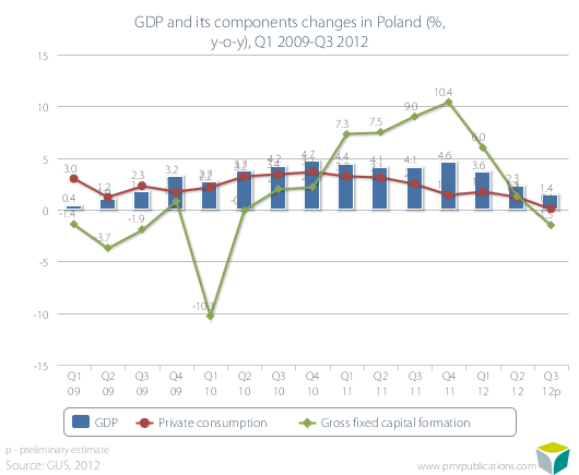 GDP and its components changes in Poland (%, y-o-y), Q1 2009-Q3 2012
