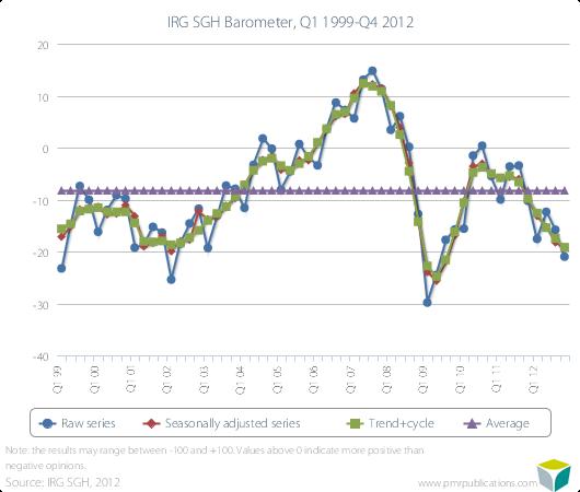 IRG SGH Barometer, Q1 1999-Q4 2012