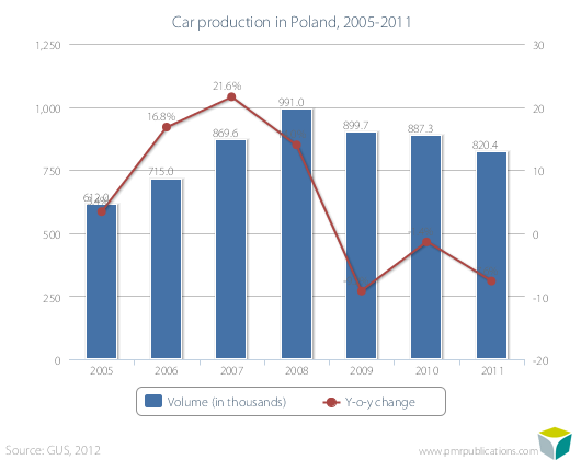 Car production in Poland, 2005-2011