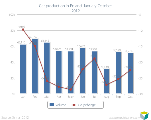 Car production in Poland, January-October 2012