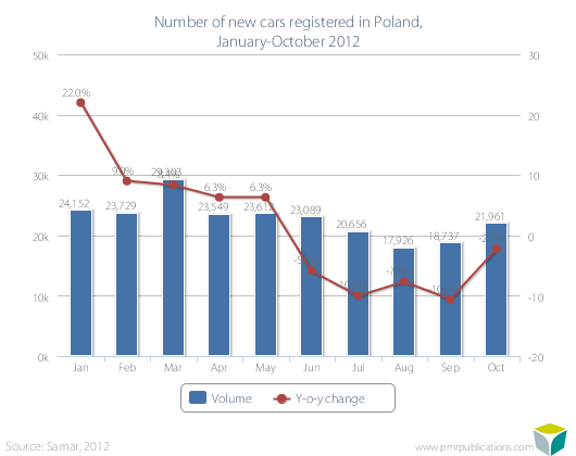 Number of new cars registered in Poland, January-October 2012