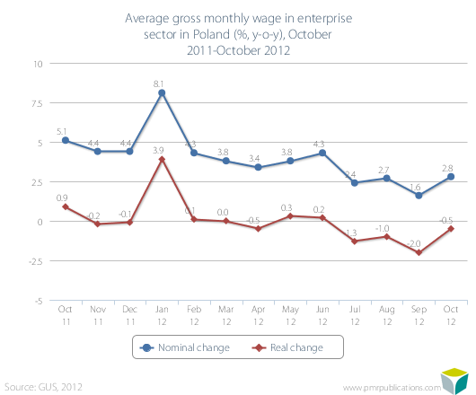 Average gross monthly wage in enterprise sector in Poland (%, y-o-y), October 2011-October 2012