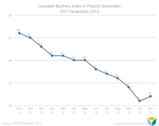 Lewiatan Business Index in Poland, November 2011-November 2012