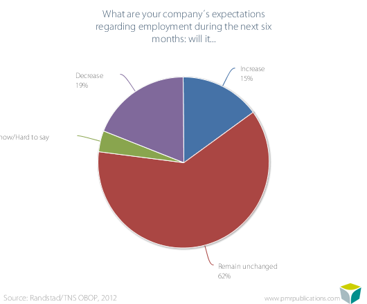 What are your company?s expectations regarding employment during the next six months: will it...