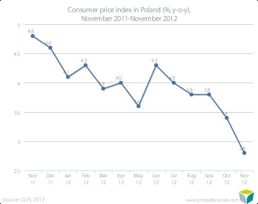 Consumer price index in Poland (%, y-o-y), November 2011-November 2012