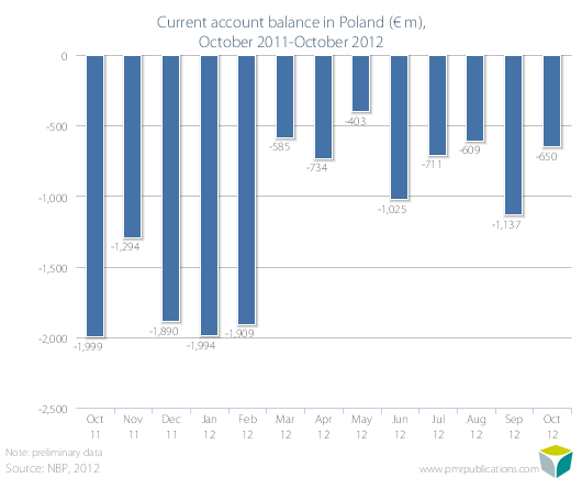 Current account balance in Poland (? m), October 2011-October 2012