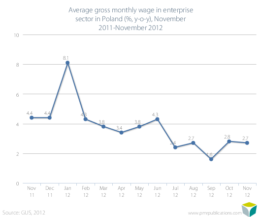 Average gross monthly wage in enterprise sector in Poland (%, y-o-y), November 2011-November 2012