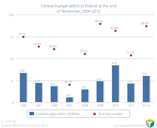 Central budget deficit in Poland at the end of November, 2004-2012