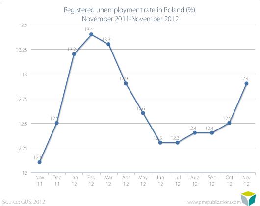Registered unemployment rate in Poland (%), November 2011-November 2012