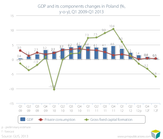 GDP and its components changes in Poland (%, y-o-y), Q1 2009-Q1 2013