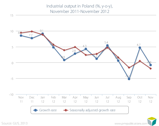 Industrial output in Poland (%, y-o-y), November 2011-November 2012