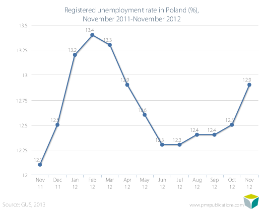 Registered unemployment rate in Poland (%), November 2011-November 2012