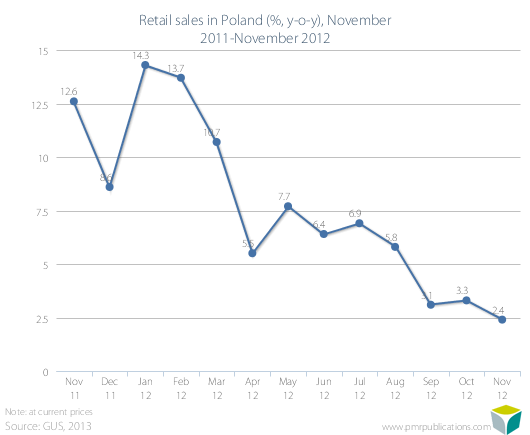 Retail sales in Poland (%, y-o-y), November 2011-November 2012