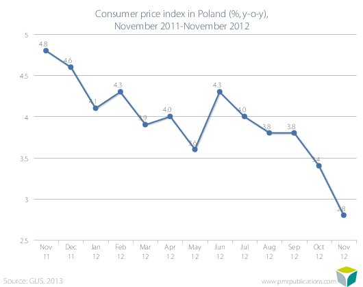 Consumer price index in Poland (%, y-o-y), November 2011-November 2012