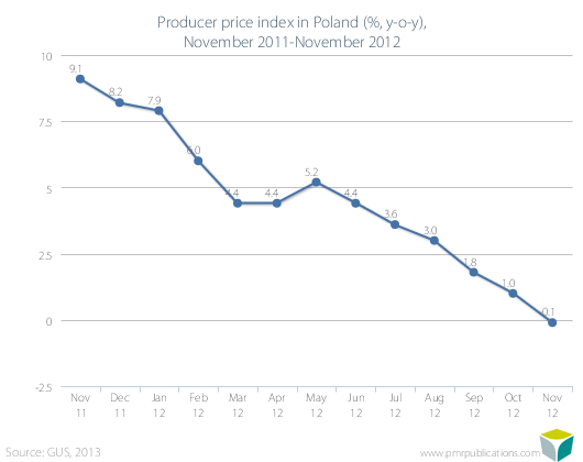 Producer price index in Poland (%, y-o-y), November 2011-November 2012