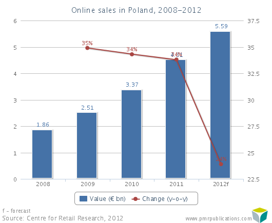 Online sales in Poland, 2008-2012