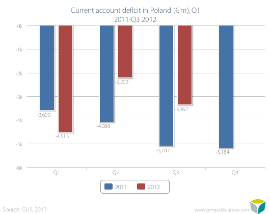 Current account deficit in Poland (? m), Q1 2011-Q3 2012