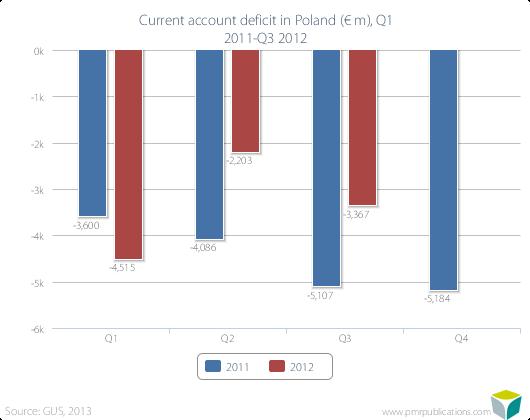 Current account deficit in Poland (? m), Q1 2011-Q3 2012