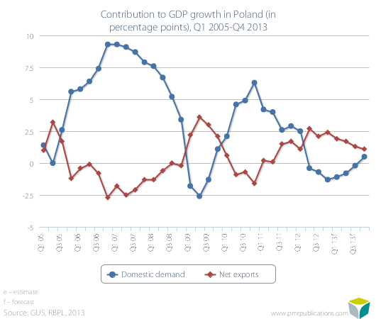 Contribution to GDP growth in Poland (in percentage points), Q1 2005-Q4 2013