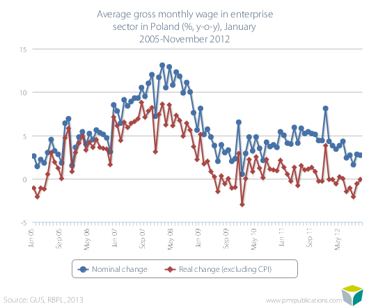 Average gross monthly wage in enterprise sector in Poland (%, y-o-y), January 2005-November 2012