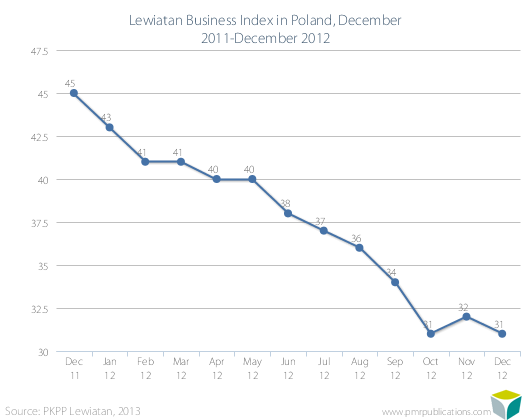 Lewiatan Business Index in Poland, December 2011-December 2012