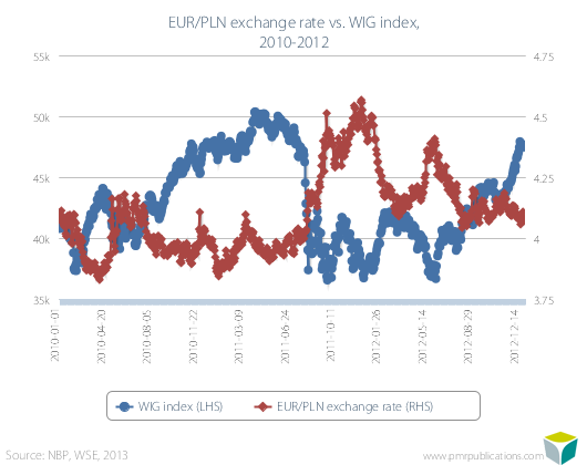 EUR/PLN exchange rate vs. WIG index, 2010-2012