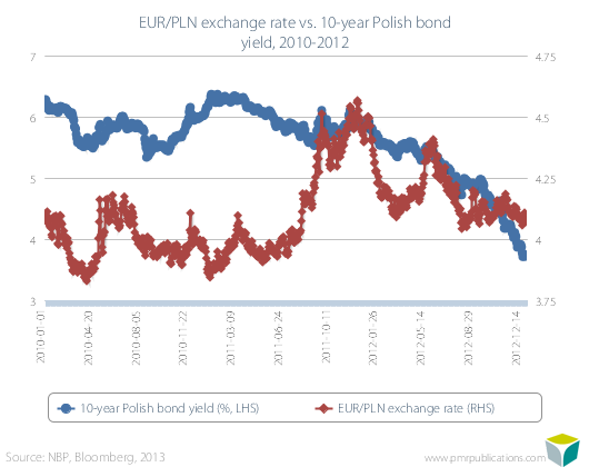 EUR/PLN exchange rate vs. 10-year Polish bond yield, 2010-2012
